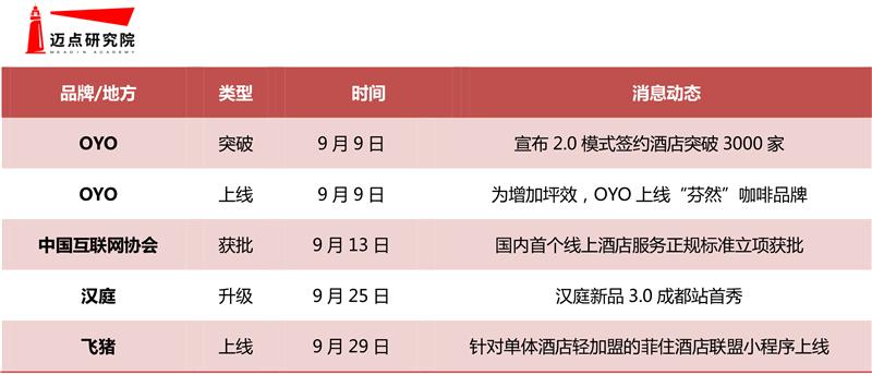 2019年9月经济连锁酒店品牌发展报告